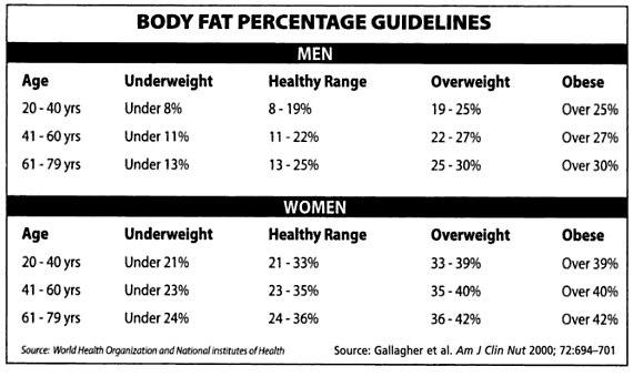 Здоровый процент жира в организме