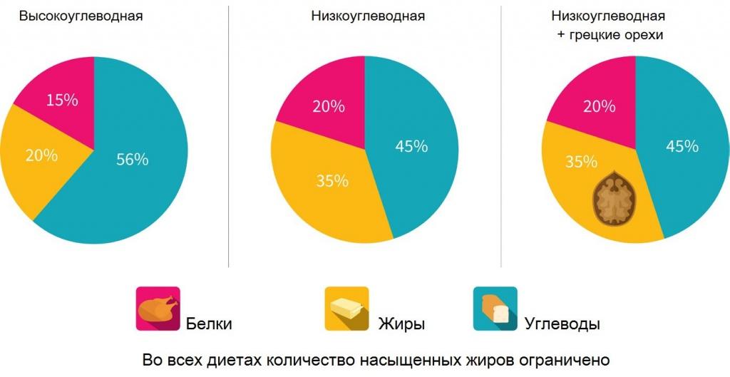 график_грецкие орехи