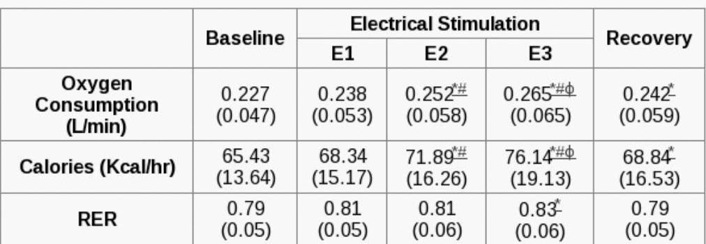 В таблице результатов исследования обратите внимание на строку Calories  (расход ккал в час). В зависимости от интенсивности (E1, E2, E3) он был  всего лишь ... 797b93af35d