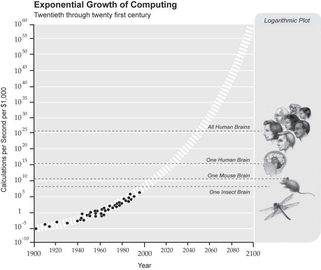 ExponentialGrowthofComputing