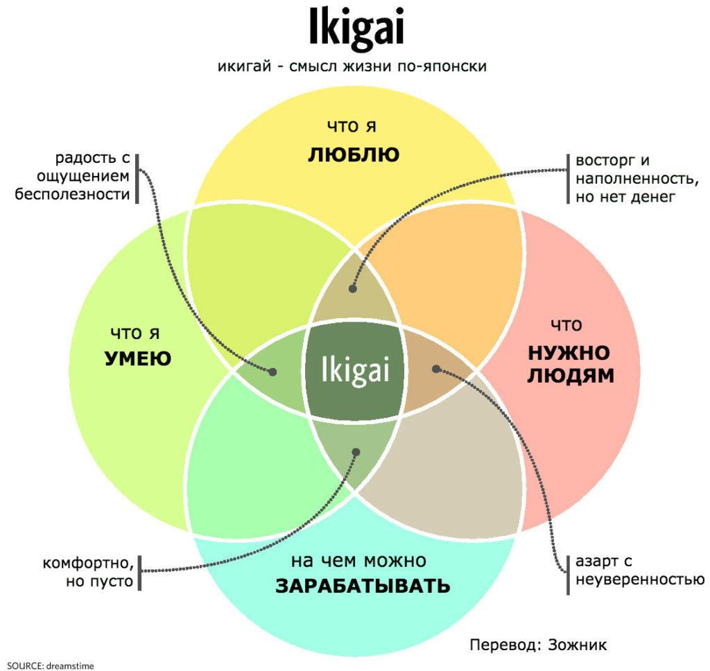 3443929c385c Японское слово «икигай» сложно перевести на любой язык со 100% точностью,  но эта картинка помогает понять глубину. Расшифровать же «икигай» можно как  «то, ...