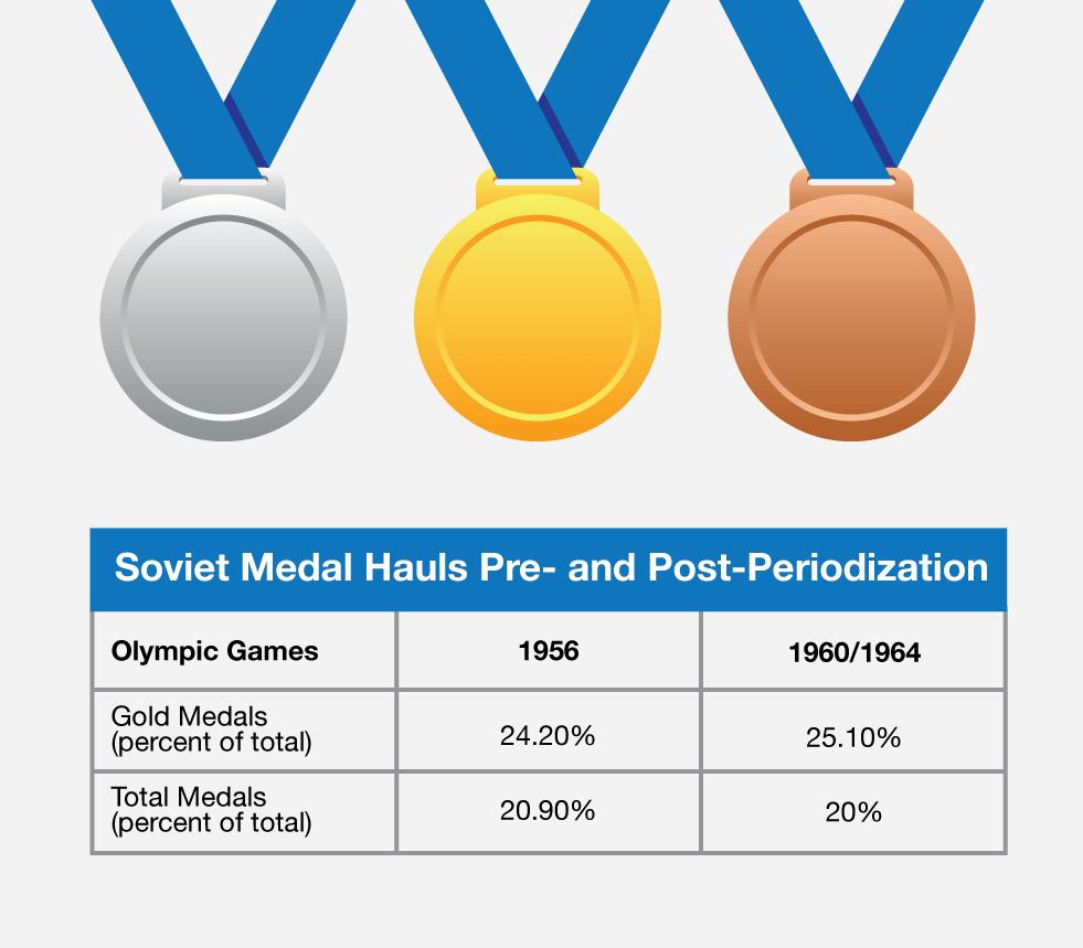 6e346f126139 Медали СССР до и после введения периодизации в подготовке спортсменов.