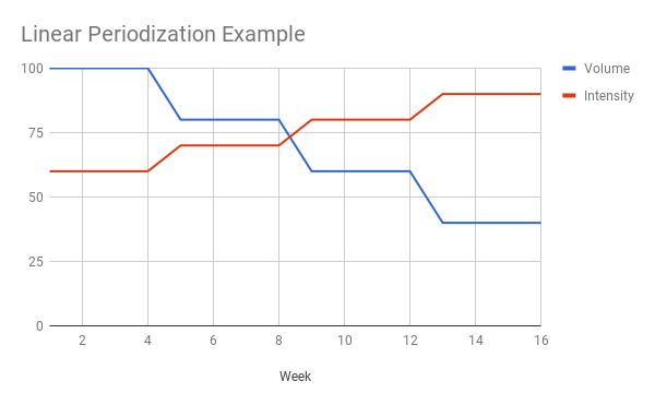 undulating periodization template -