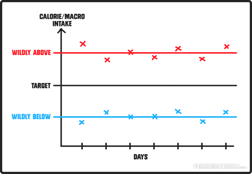 Target — целевое потребление калорий. Важно избежать как регулярного  большого перебора (красная линия и точки), так и недобора (голубая линия и  точки). 3ab7b19a223