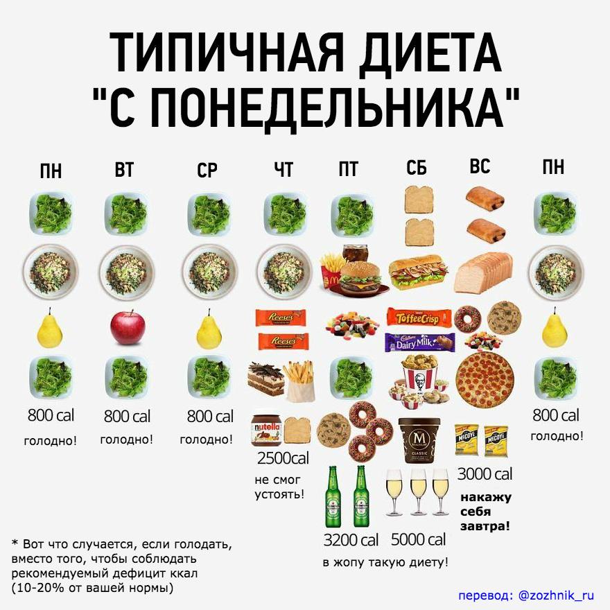 оптимальный дефицит калорий для похудения