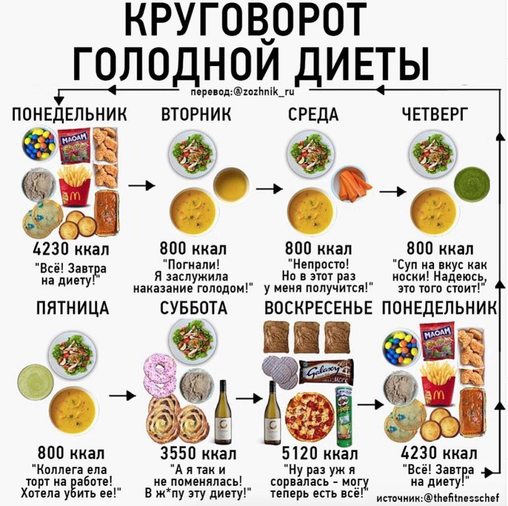 Голодная Диета По Дням. Голодная диета
